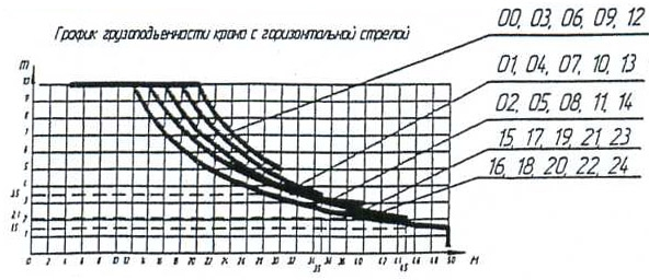 График грузоподъёмности с
